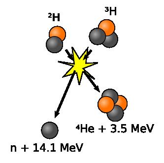 Σχηματική αναπαράσταση της σύντηξης δύο πυρήνων δευτερίου και τριτίου. Παράγεται ενέργεια της τάξης των 17,6 εκ. eV.
